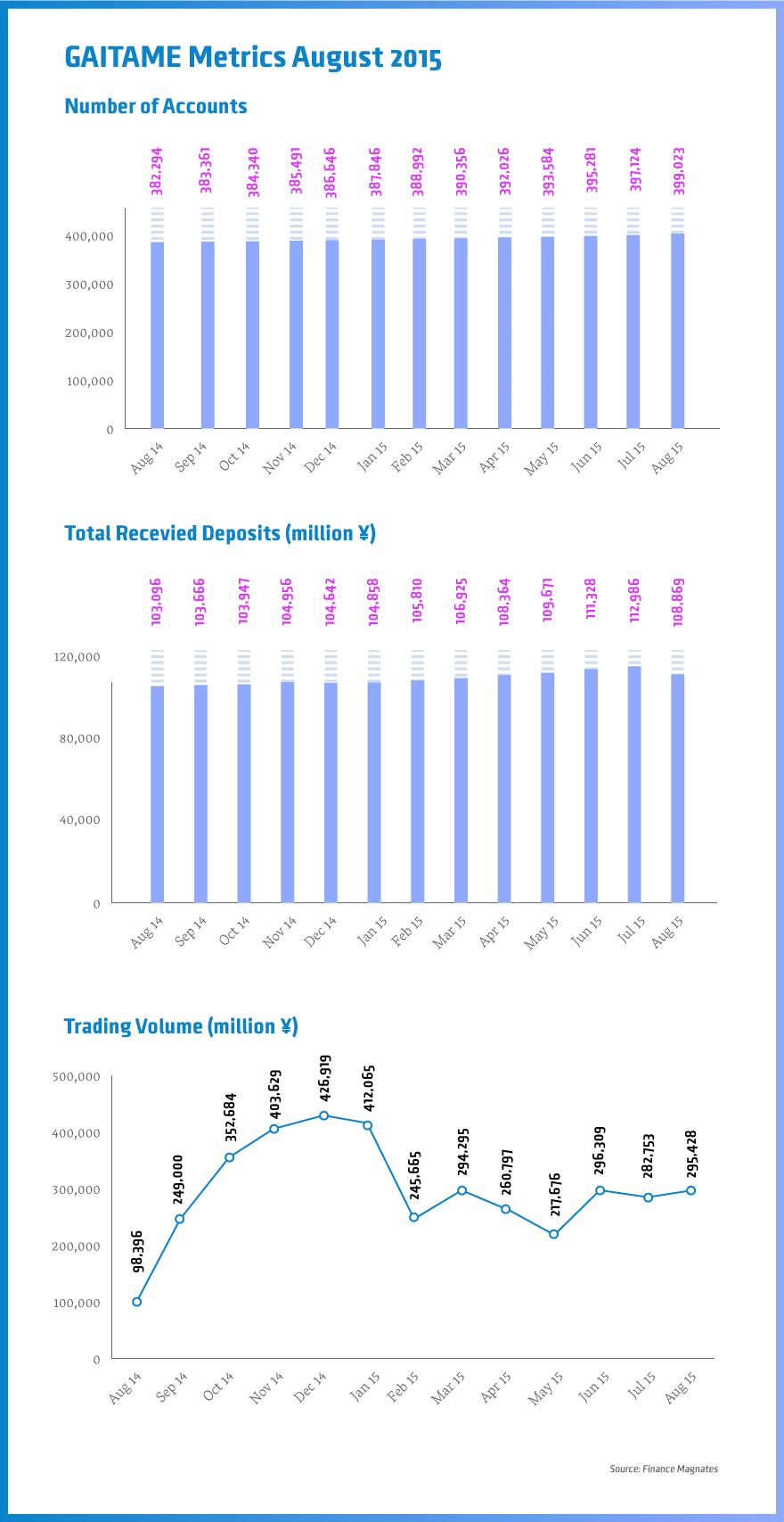 Gaitame-metrics-august-2015 (1)
