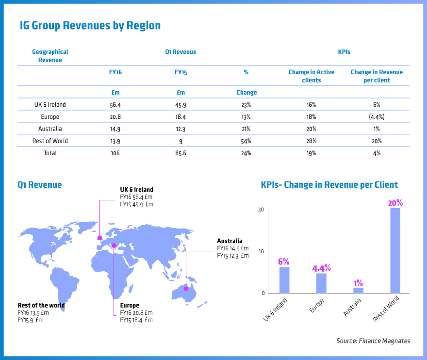 IG Group, Revenues by region