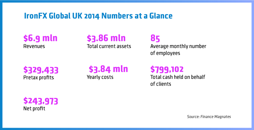 IronFX, IronFX UK, IronFX Global UK, results, earnings