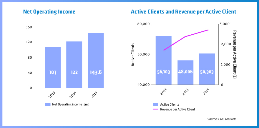 Forex broker revenue
