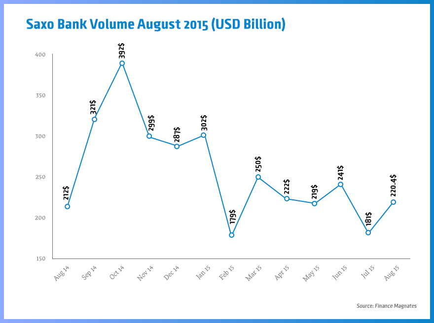 Saxo-bank-volume-august-2015 (1)