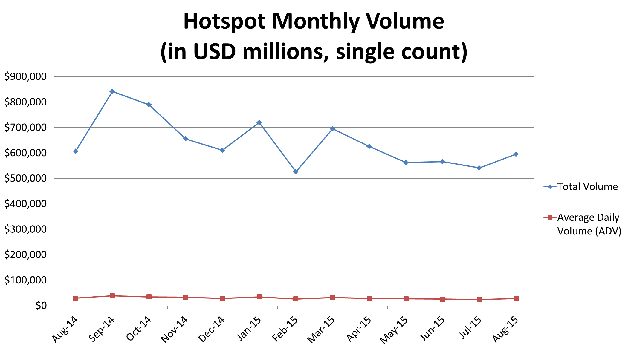 hotspot volumes aug 2015