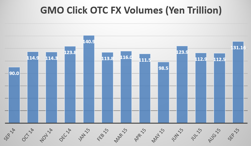 GMO Click september fx volumes