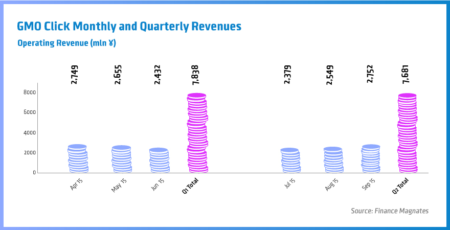 GMO Click, trading volumes, revenues