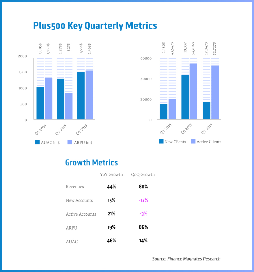 Plus500 Key Quarterly Metrics Q3 2015, © Finance Magnates