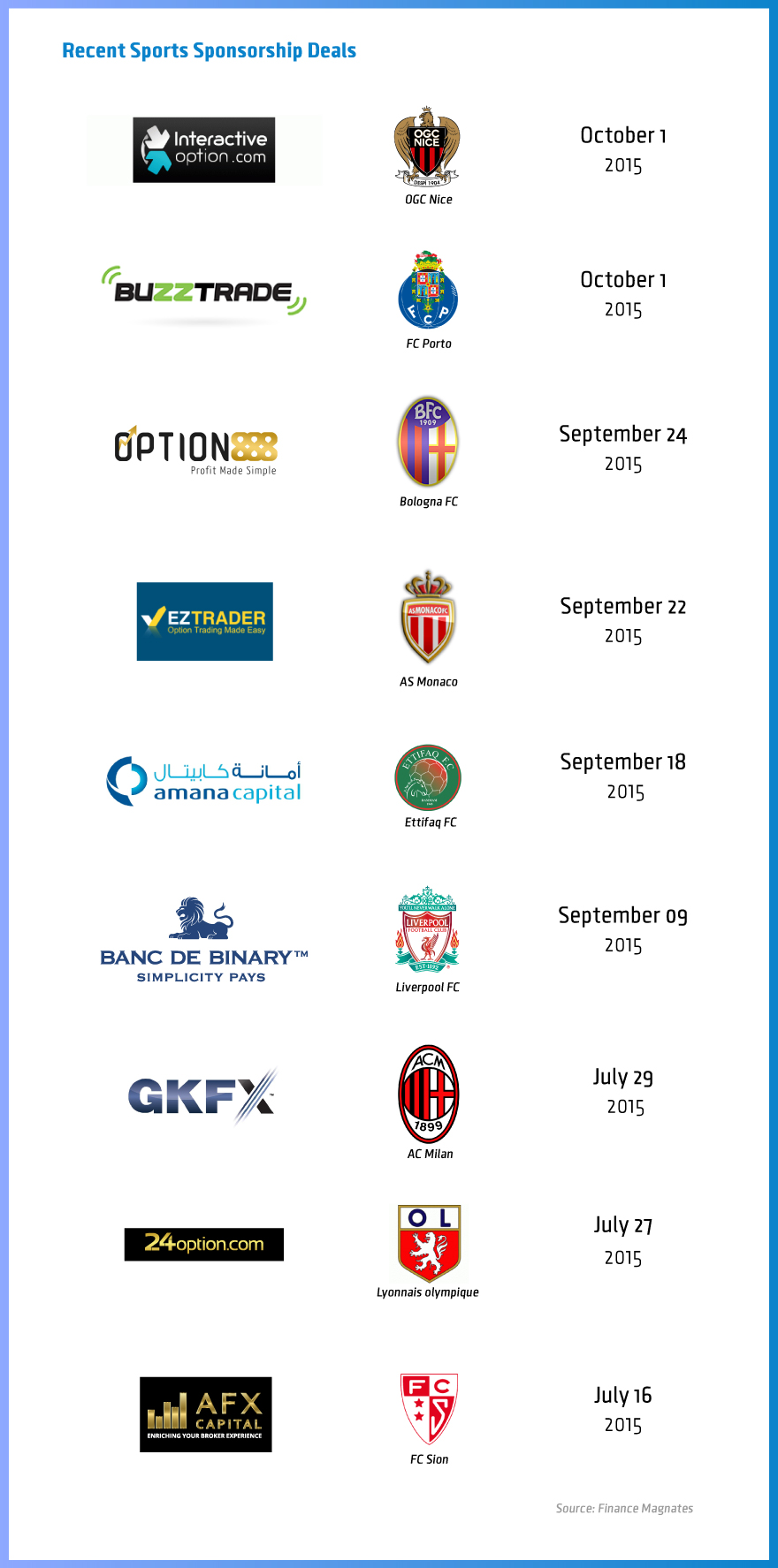 Forex magnates sports sponsorship