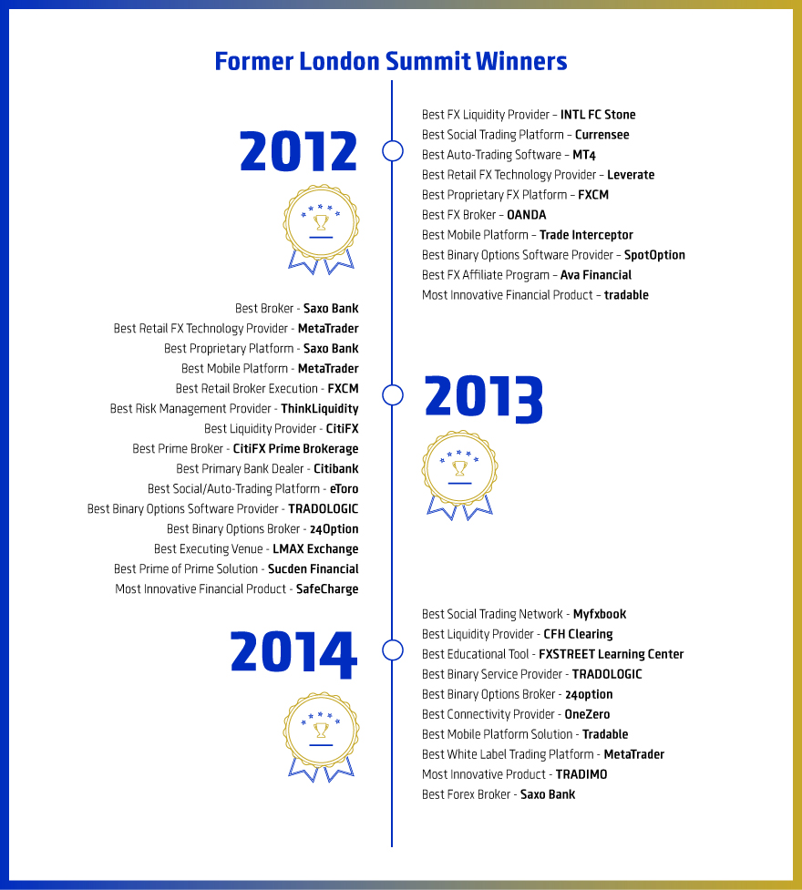 London Summit, Awards, forex brokers