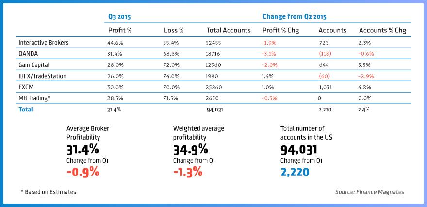 profitability-report-Q3-2015