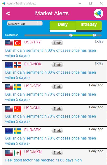 Acuity Trading, Market Sentiment, Market Alerts Sentiment Indicator