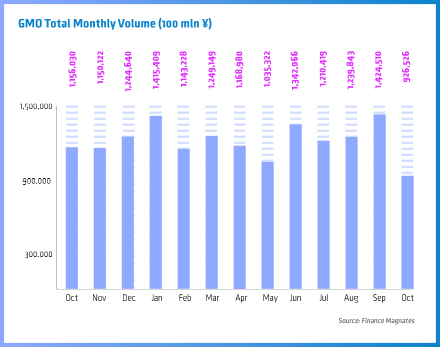 GMO-Total-Monthly-Volume-Oct2015