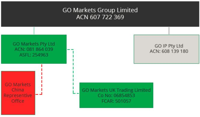 Go Markets Group Business Structure