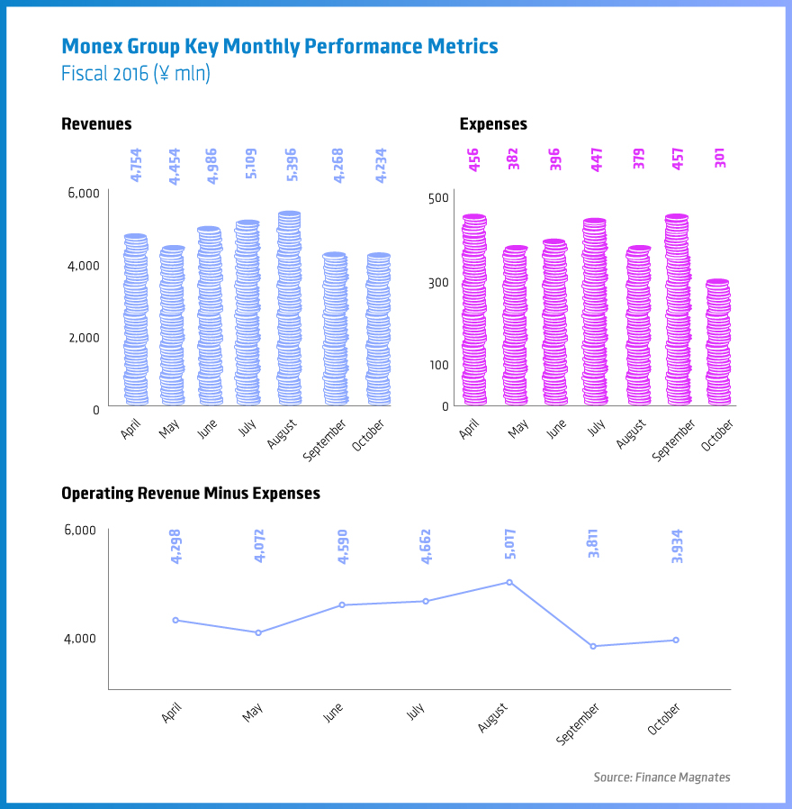 Monex Group, Monex Inc, Japanese yen, Bank of Japan