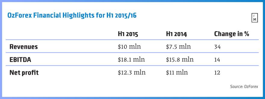 OzForex H1 2015 highlights