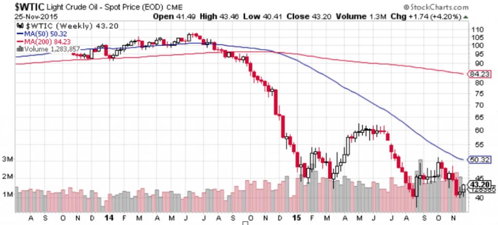 Crude Oil, charts