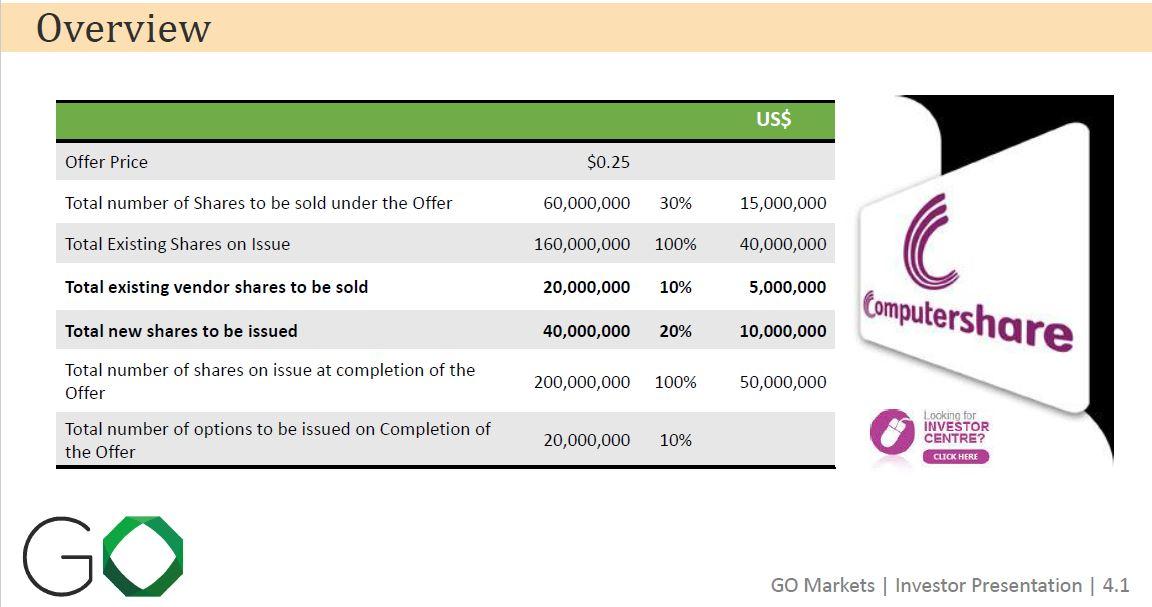 go Markets shares