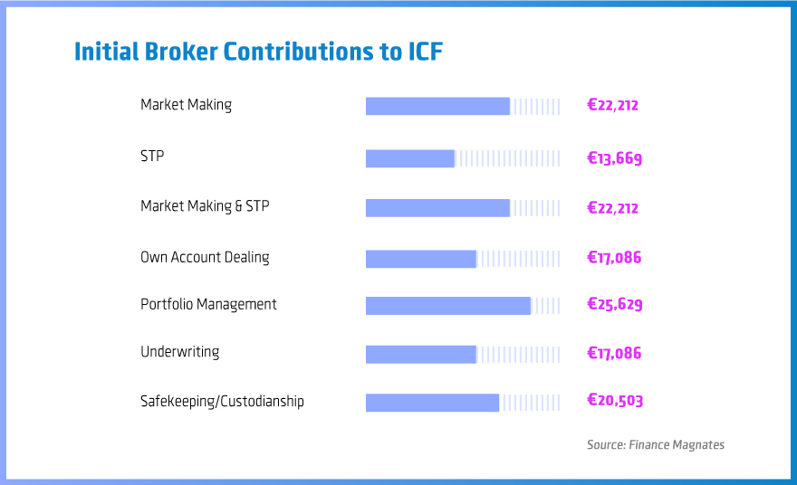 Initial ICF contributions by brokers can vary depending on the specific needs of their business