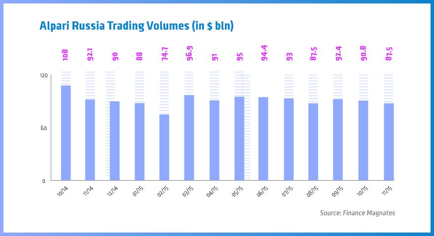 Alpari Russia, trading volumes