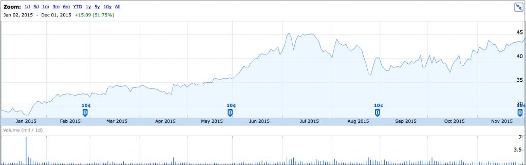 Interactive Brokers Shares