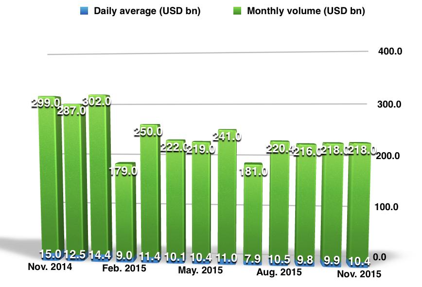 Saxo Bank, trading volumes