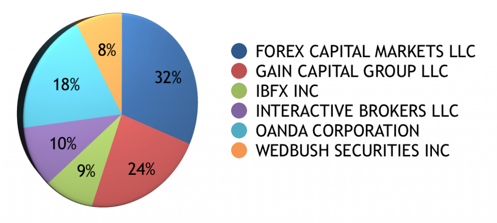 GAIN Capital, FXCM, OANDA