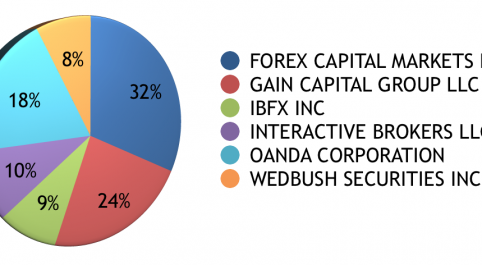 GAIN Capital Gains US Market Share in October after MB Trading Flow Added