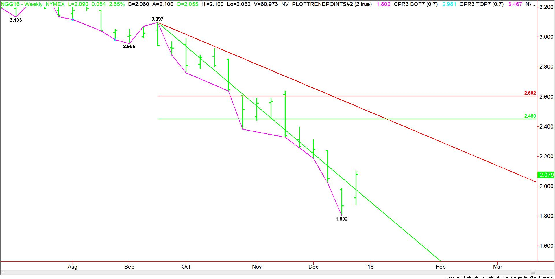 Weekly_February_Natural_Gas