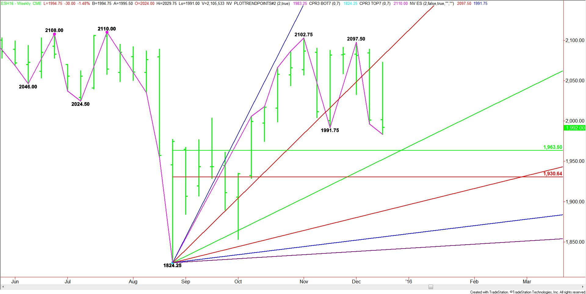 Weekly_March_E-mini_SP_500_Index