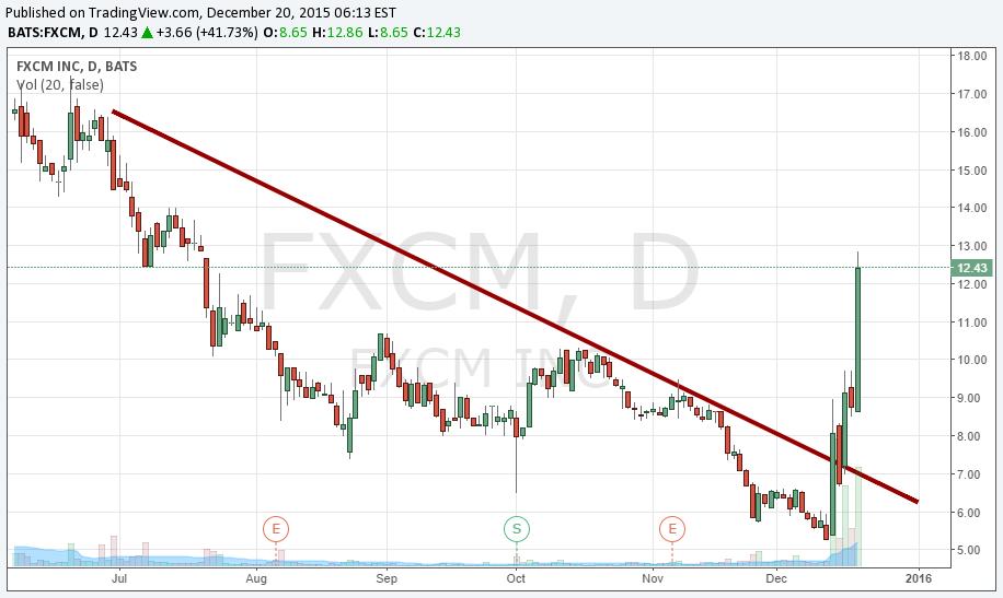 FXCM stock chart