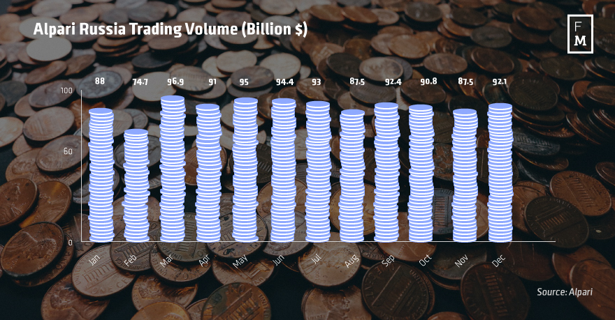 Alpari-Russia-Trading-Volume-(Billion-$)