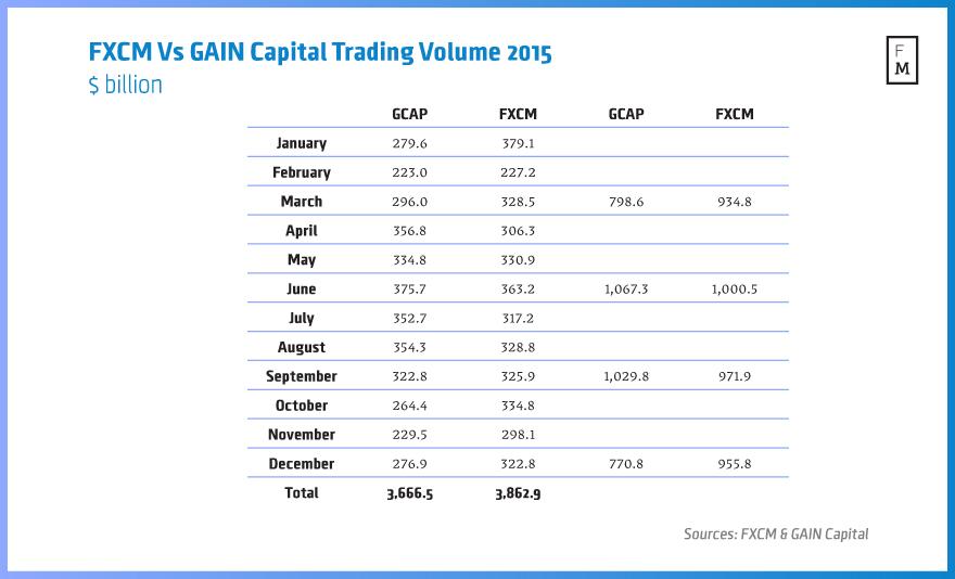 FXCM-Vs-GAIN-Capital-Volume-2015-2