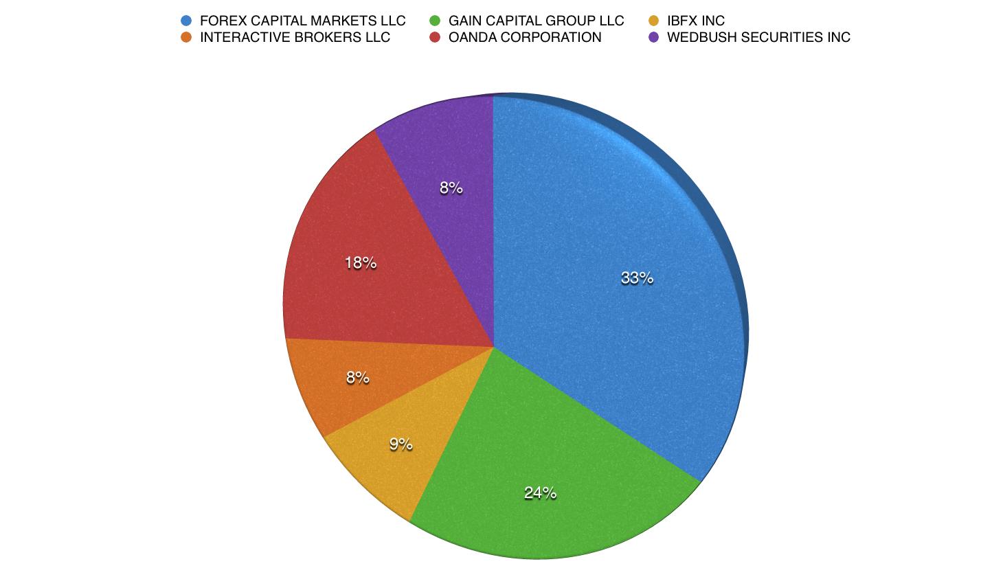 FXCM, GAIN Capital, Interactive Brokers, forex dealers