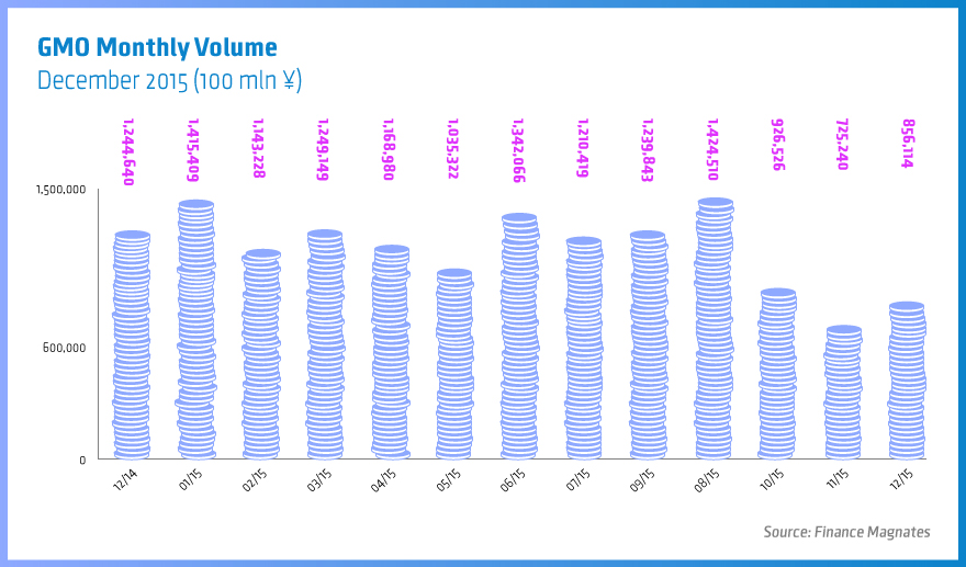 GMO-Monthly-Volume
