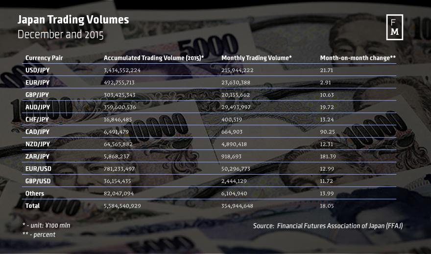 Japanese Trading Volumes on the OTC Market, Source: FFAJ