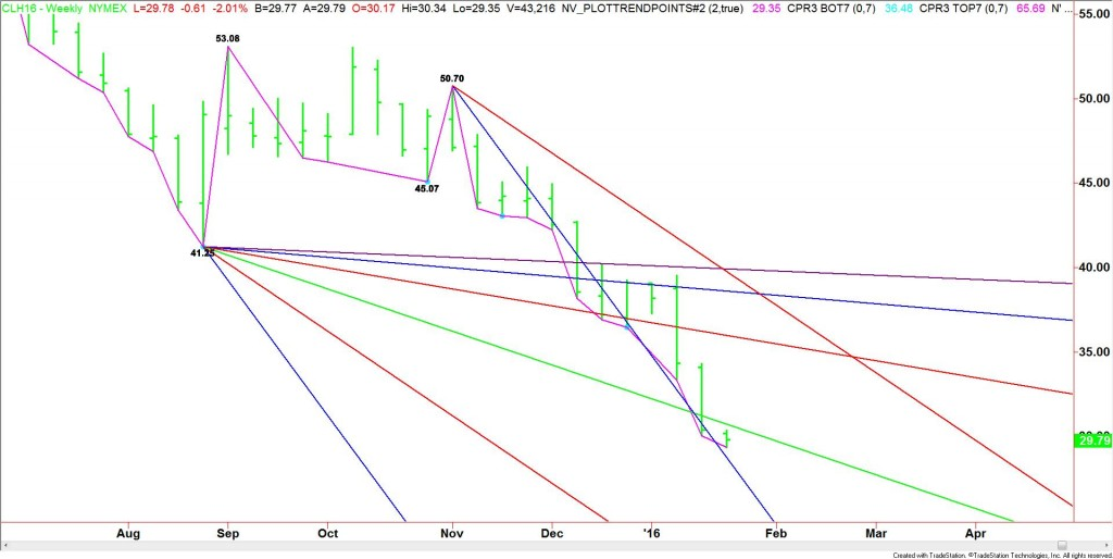 WEEKLY_MARCH_CRUDE_OIL