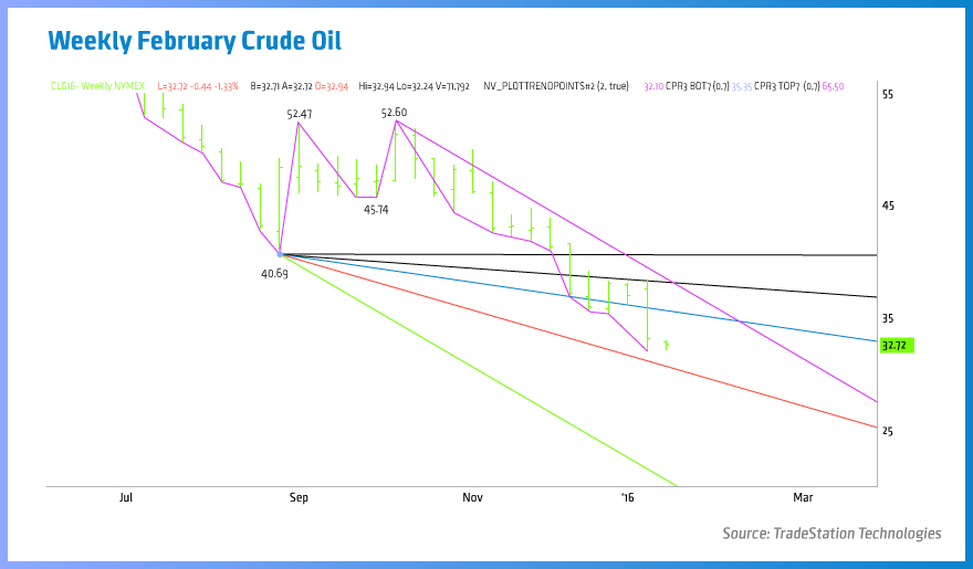 Weekly-February-Crude-Oil