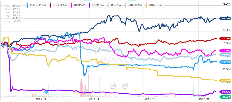 fx broker stocks 2016