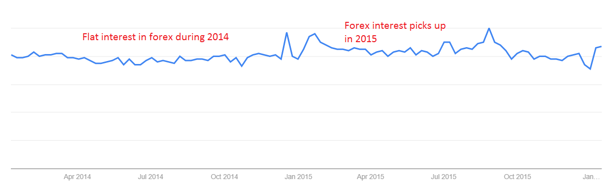 Google Trends Interest in 'Forex' (2014 to present)