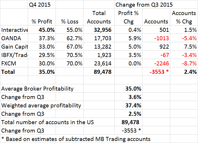 Finance Magnates Q4 2015 US Retail Forex Profitability and Active Accounts Report