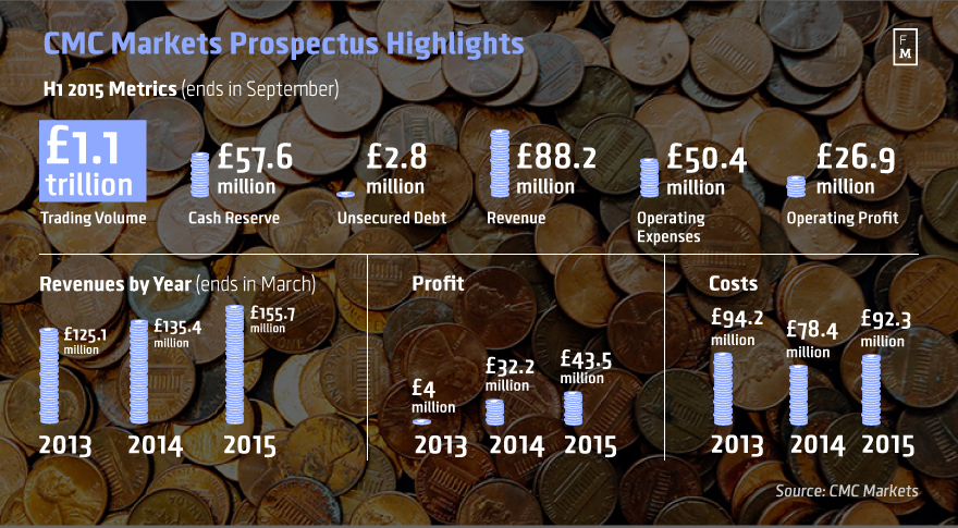 CMC-Markets-Prospectus-Highlights