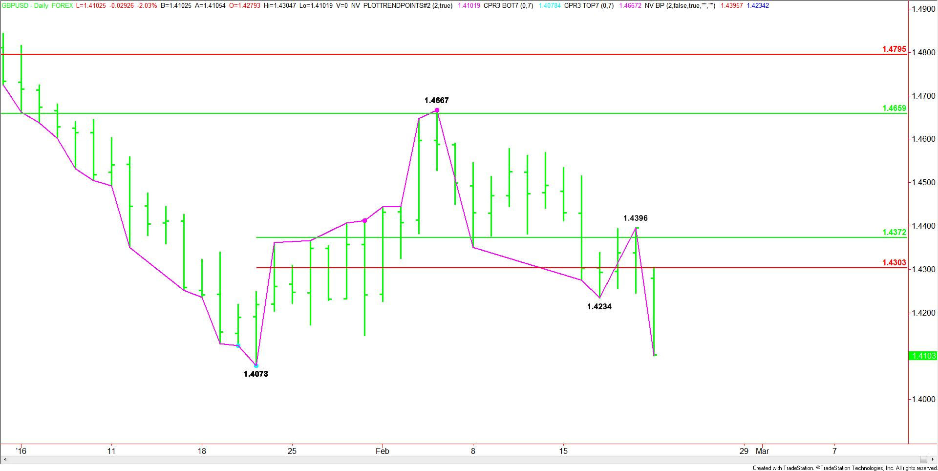 FX_Empire_Daily_GBPUSD (1)