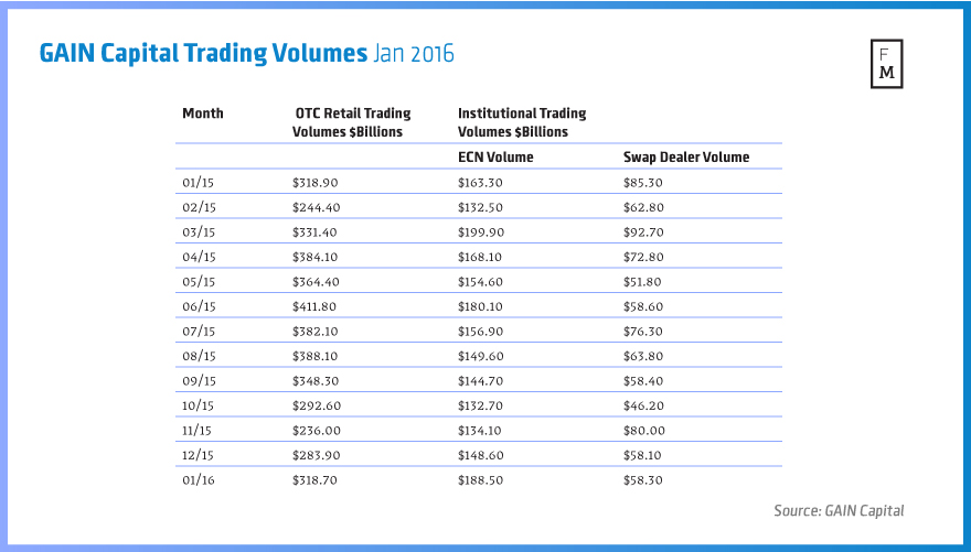 GAIN-Capital-Trading-Volumes-Jan-2016