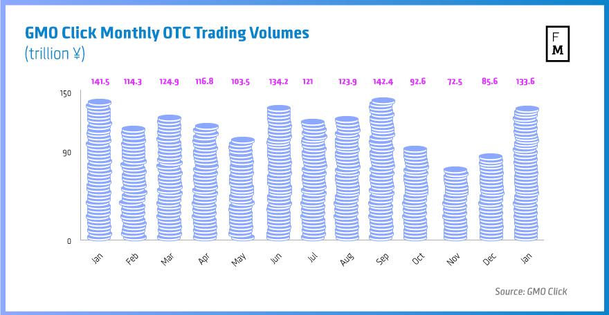 GMO-Click-Monthly-OTC-Trading-Volumes-