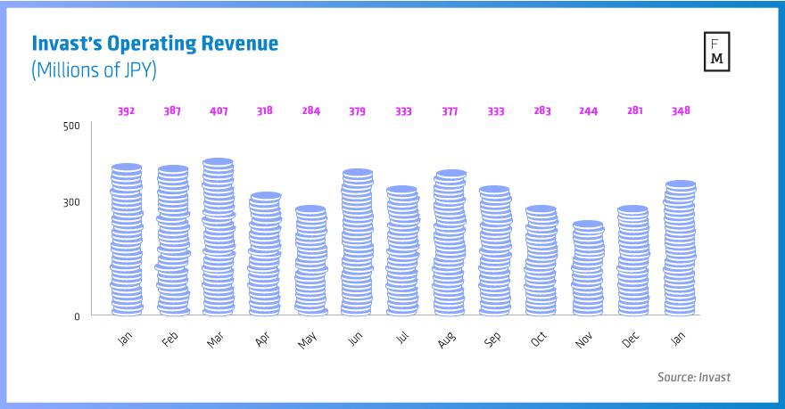 Invast's-Operating-Revenue