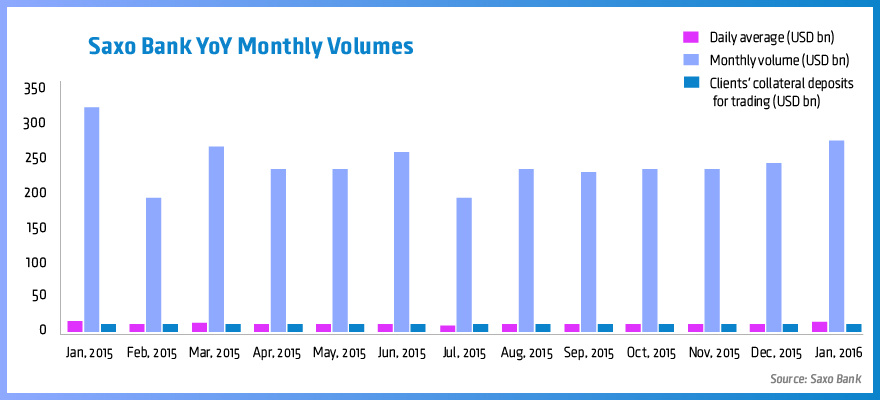 Saxo Bank YoY Monthly Volumes01-01