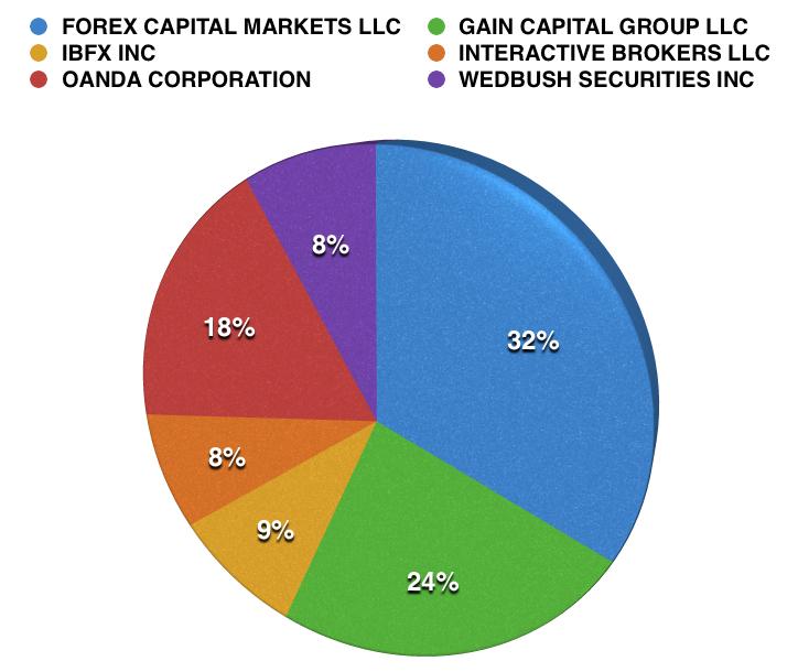 US_Market_Share_Retail_Forex_2015