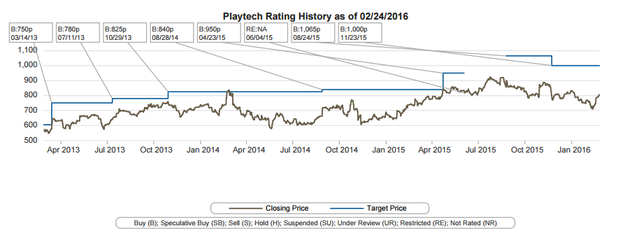 Playtech Ratings
