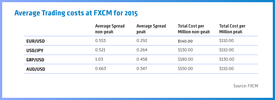 Average-Trading-costs-at-FXCM-for-2015