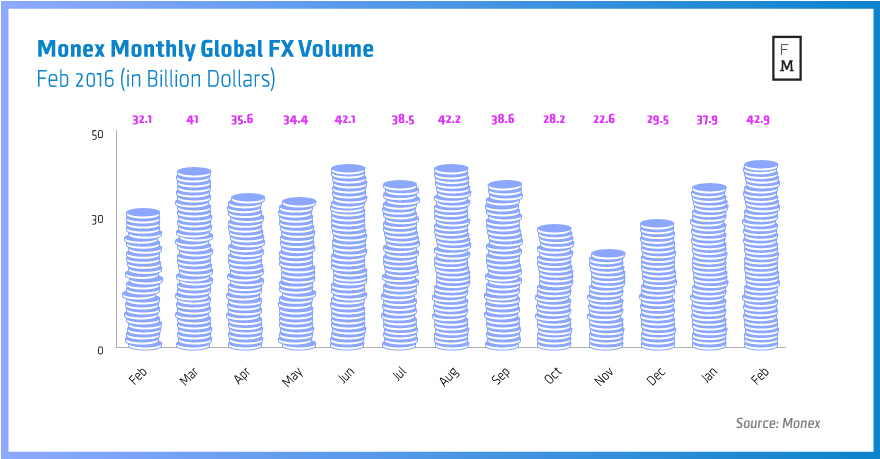 Monex-Monthly-Global-FX-Volume--Feb-2016-(in-Billion-Dollars)