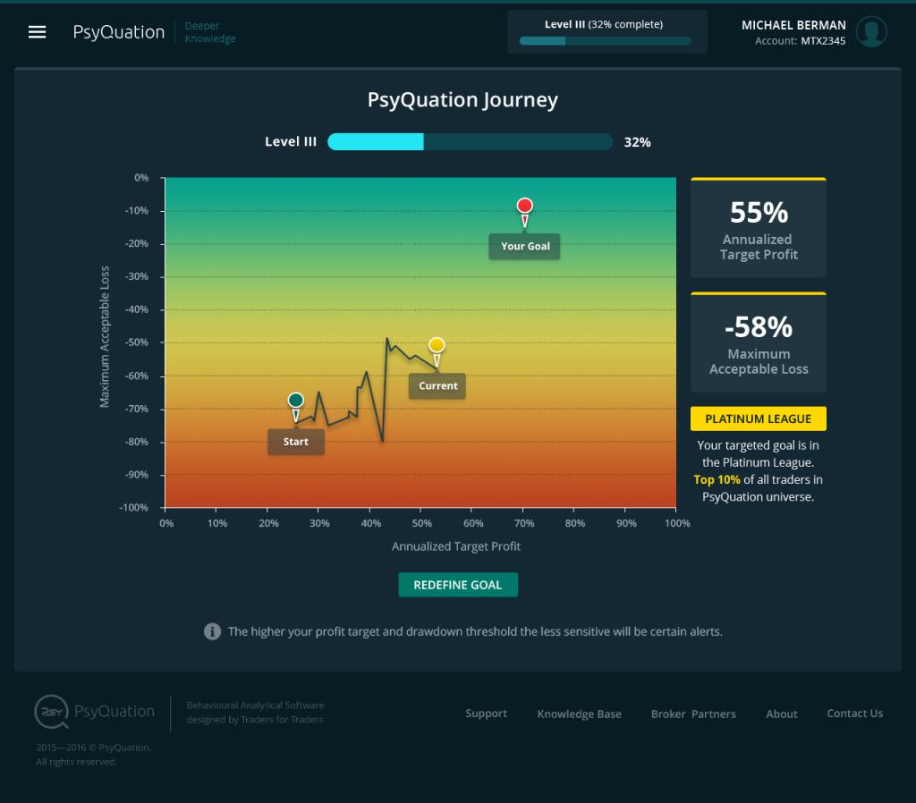 psyquation journey