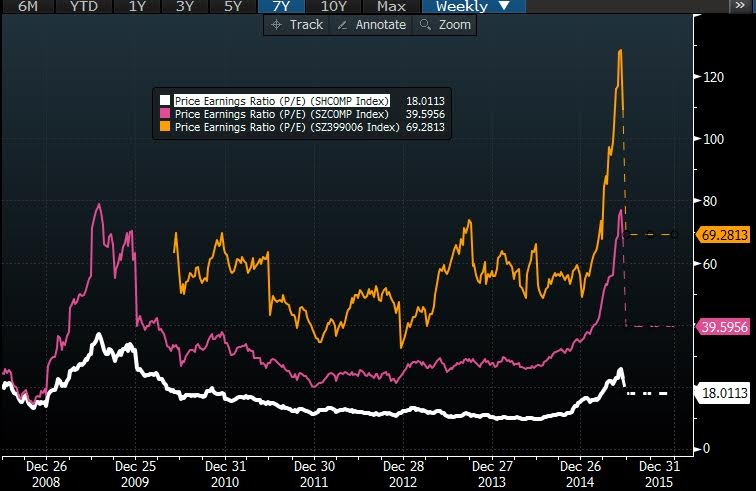 P/E Ratios of Shanghai/Shenzhen/Chinext Indexes
